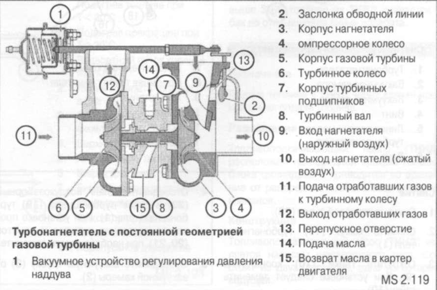 Турбонагнетатель
