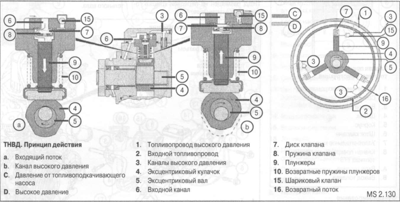 схема смазки в двигателе мерседес ом 616