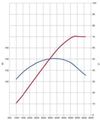 3.1.3 Сравнение M266 с M166
