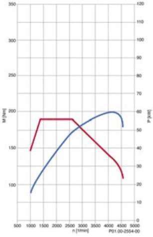 3.2.3 Сравнение M640 с M668