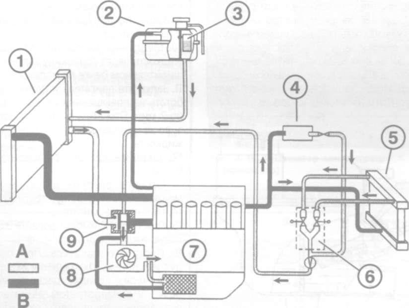 Схема циркуляции охлаждающей